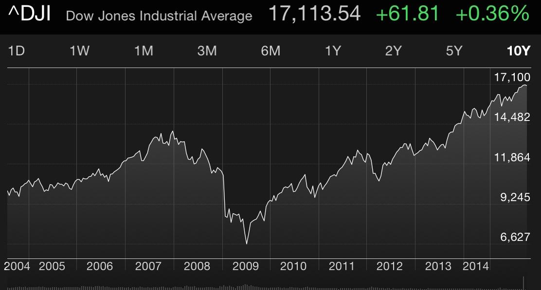 Screen shot of the DJIA via my iPhone late last week.