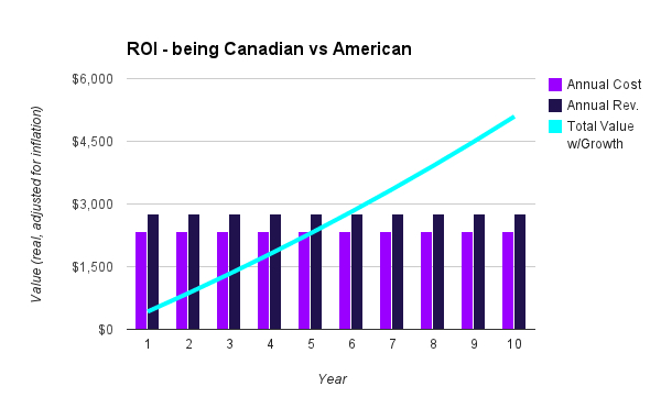 Chart above depicts the ROI of the difference between Canadian and American average savings rate.