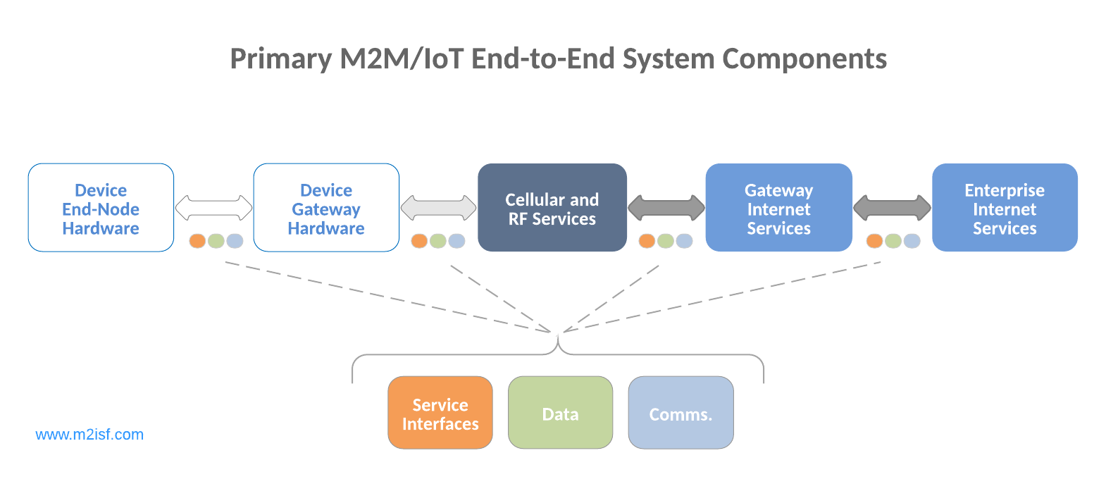M2M and IoT Primary End-to-End System Components