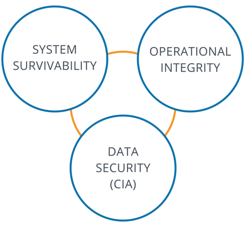 System Security Core Goals v1.png