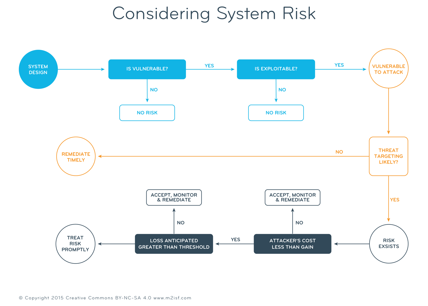 M2ISF-Considering-System-Risk-L.png