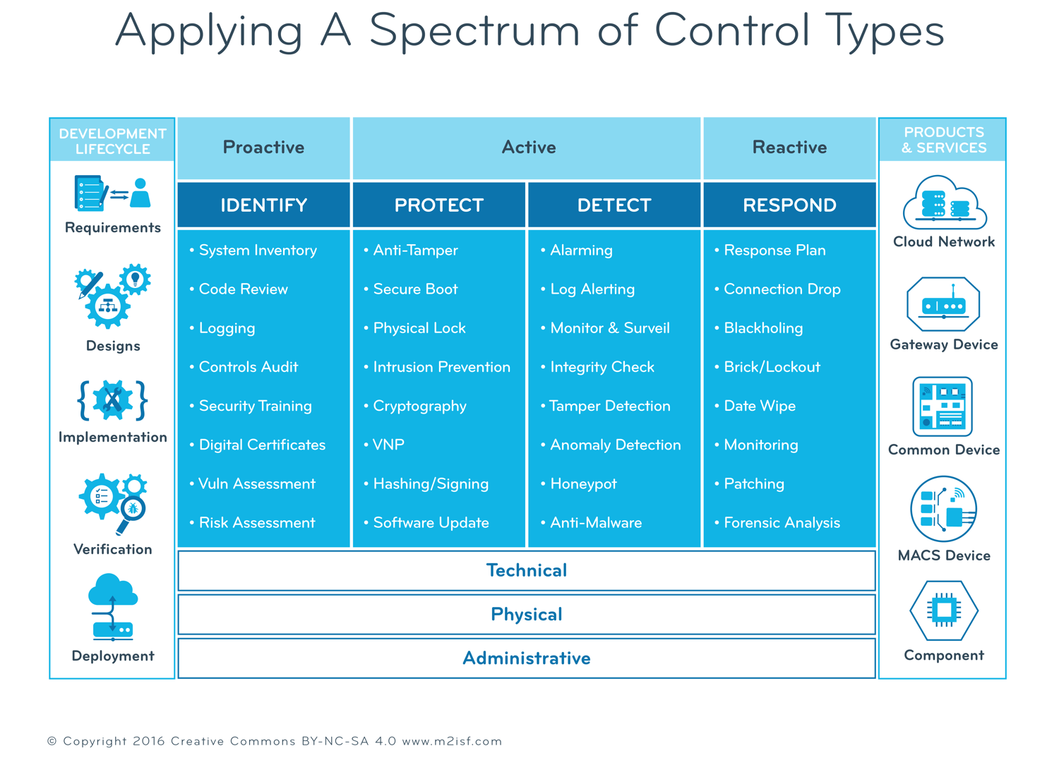 m2isf_A_Spectrum_of_Control_Types-L.png