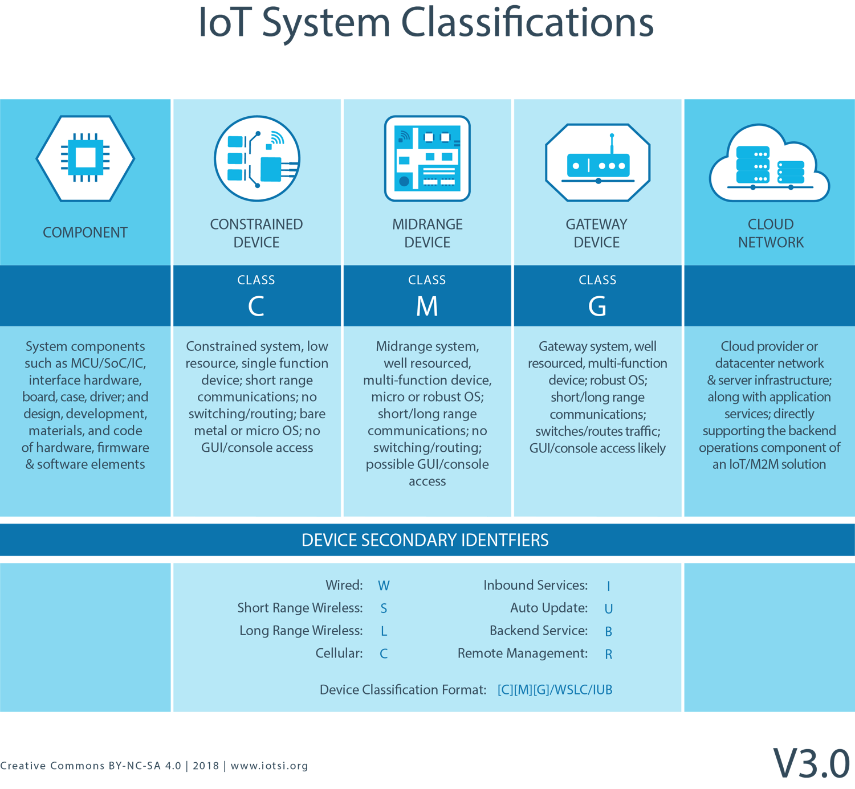 IOTSI_IoT_System_System_Classifications_v3.0