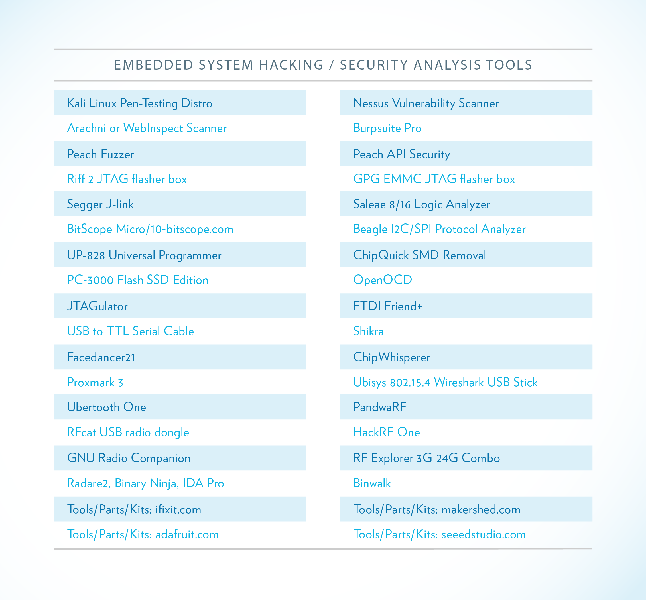 Embedded Systems Security Analysis Tools v1