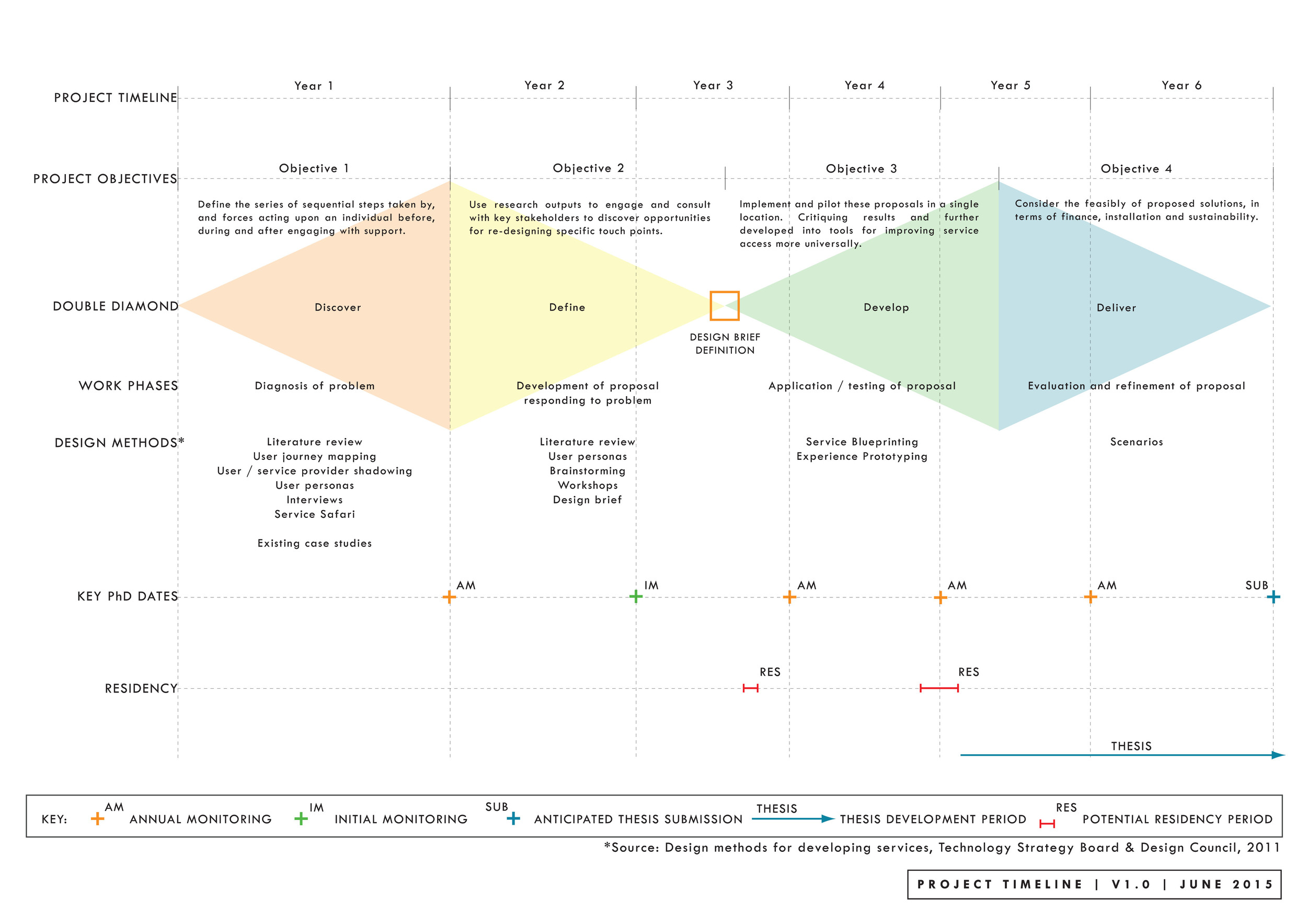 Updated project timeline