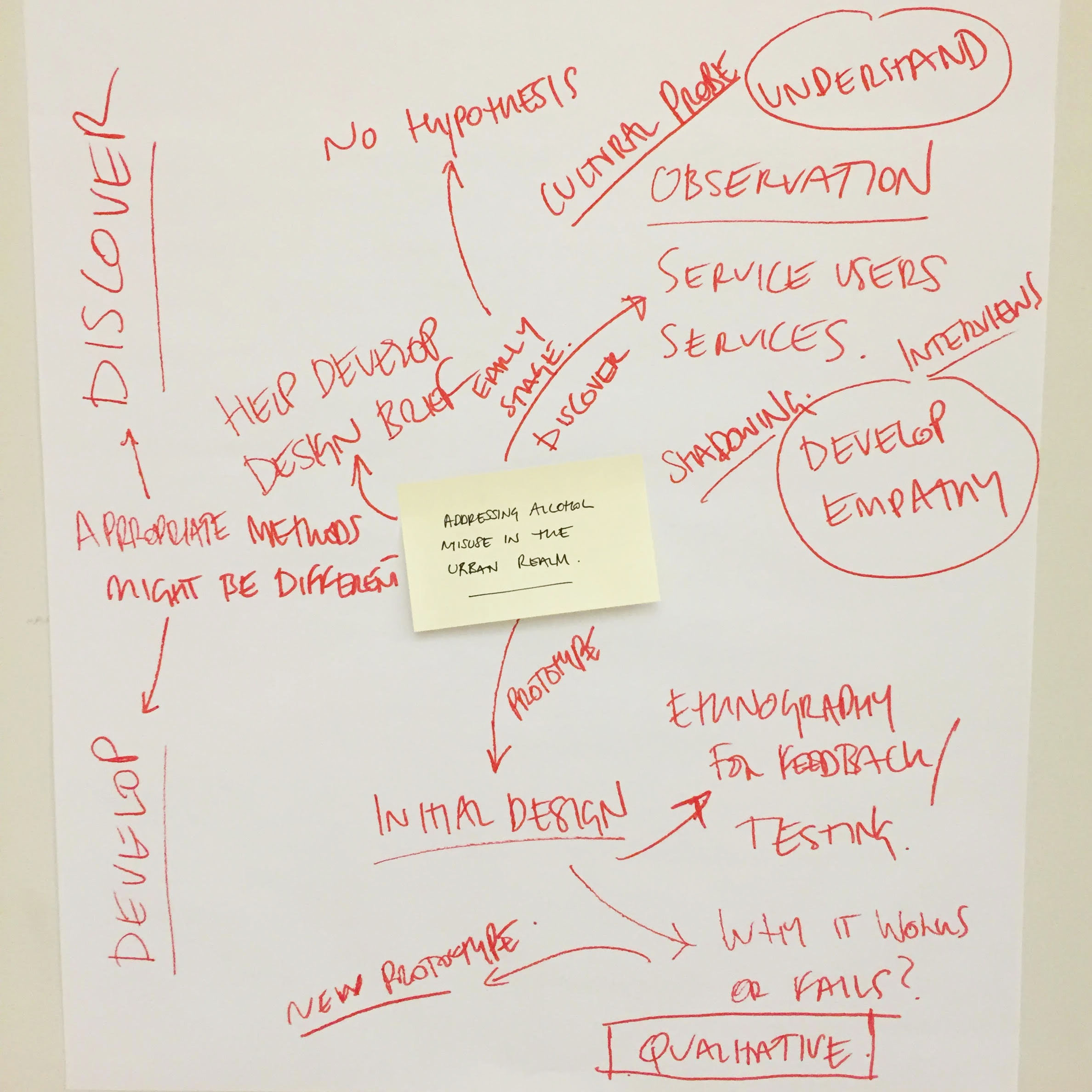 Mapping ideas at the LDoc Design Ethnography workshop