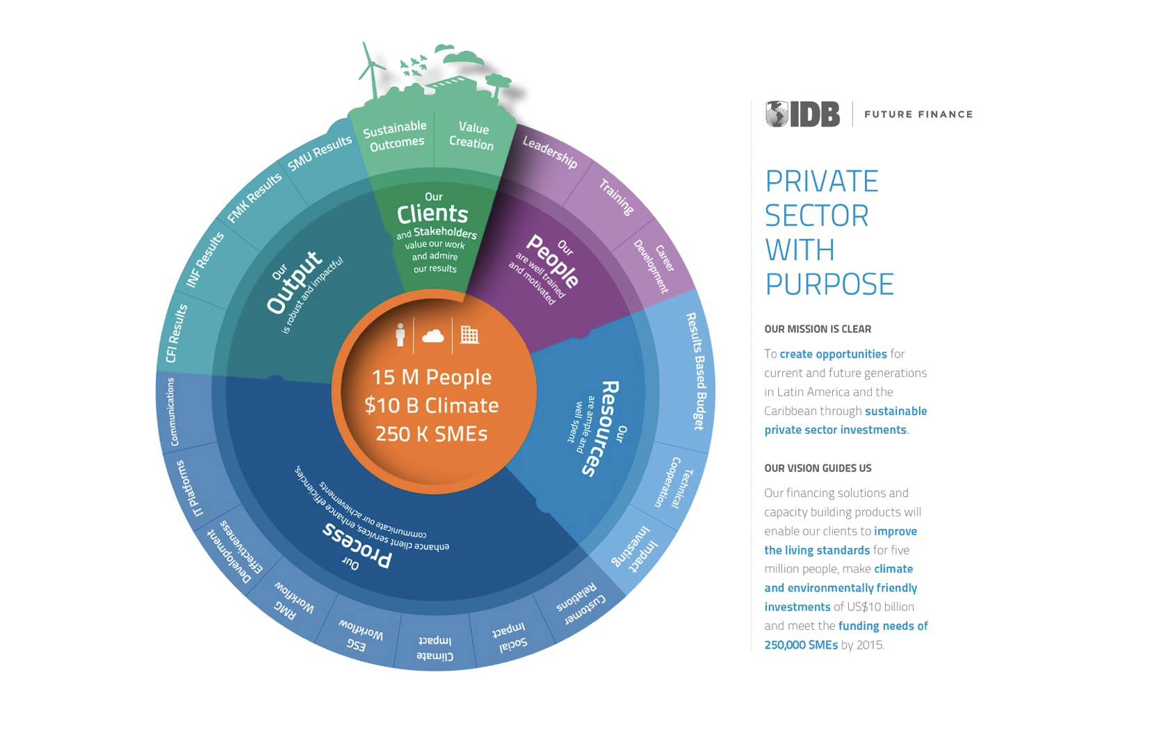 IDB Future Finance Infographic