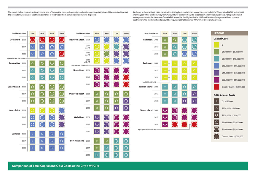DEP-Compare-Costs-Matrix.jpg