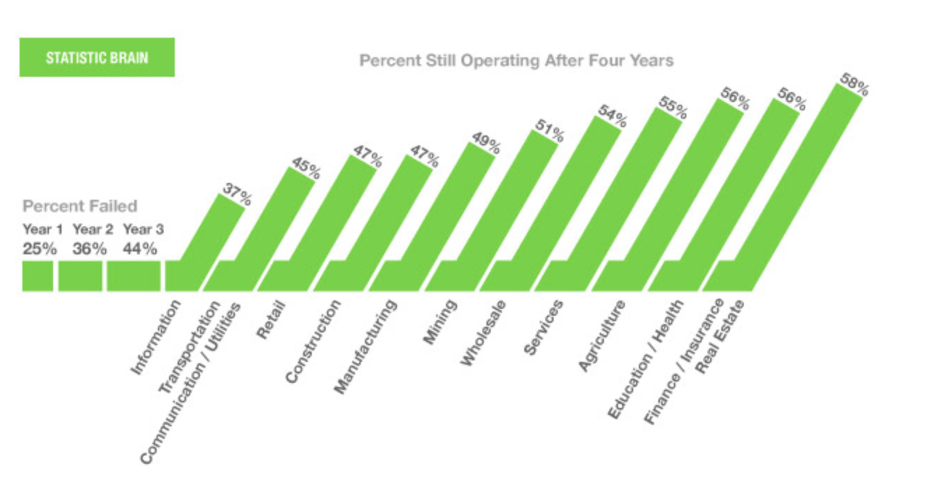 Source: http://www.statisticbrain.com/startup-failure-by-industry