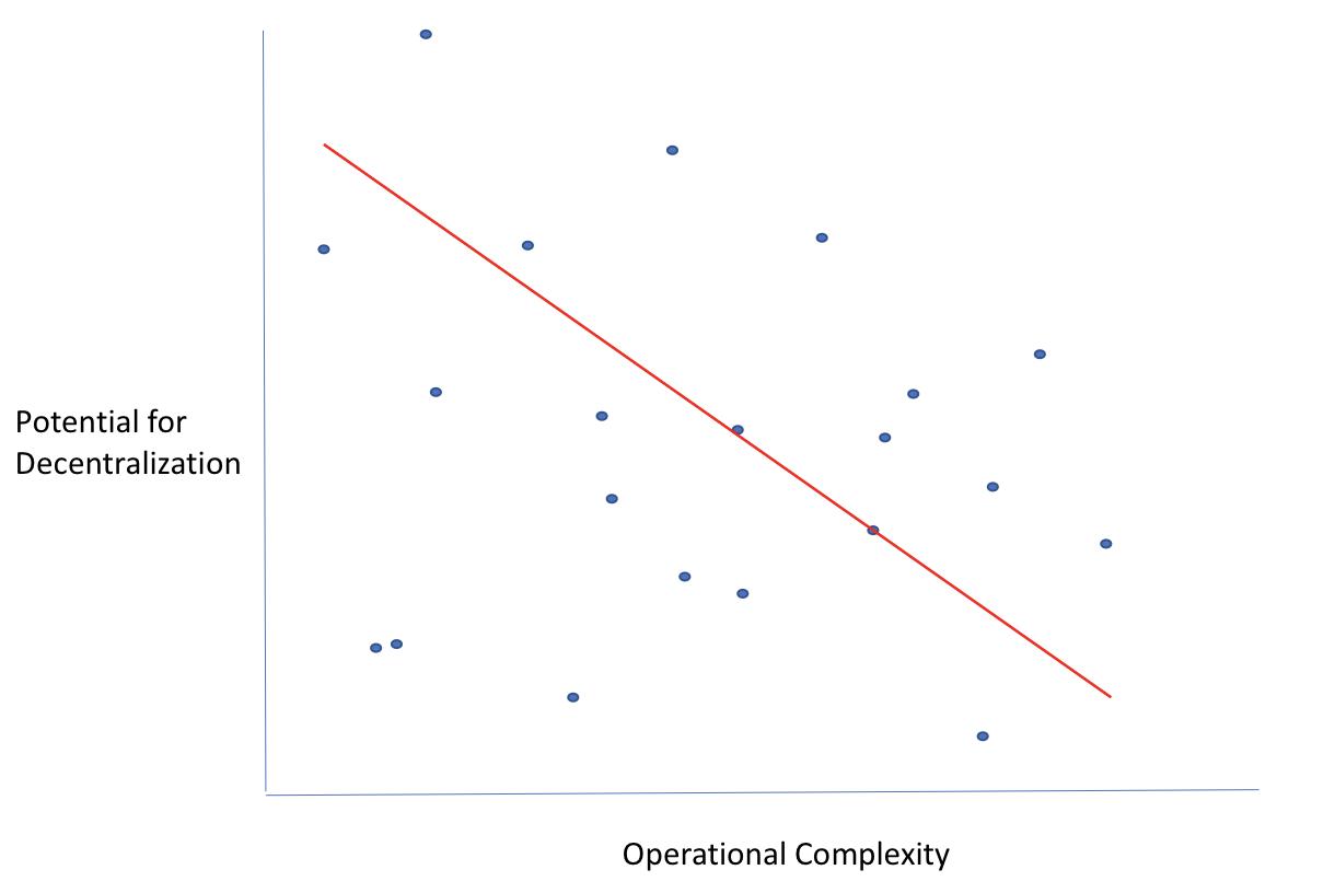 cameron-mcclain-decentralization-complexity.png