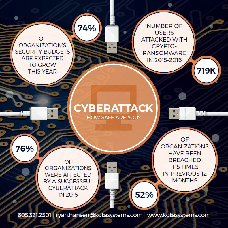 ALL ENCLOSED INFORMATION IS PROVIDED IN GOOD FAITH AND IS BASED ON SOURCES BELIEVED TO BE RELIABLE AND ACCURATE AT THE TIME OF RELEASE (AUGUST 2016). KOTA SYSTEMS AND IT'S AFFILIATES DO NOT ACCEPT LEGAL LIABILITY OR RESPONSIBILITY FOR THE CONTENT OF THE INFORMATION OR ANY CONSEQUENCES ARISING FROM IT'S USE.CYBEREDGE GROUP: 2016 CYBERTHREAT DEFENSE REPORT