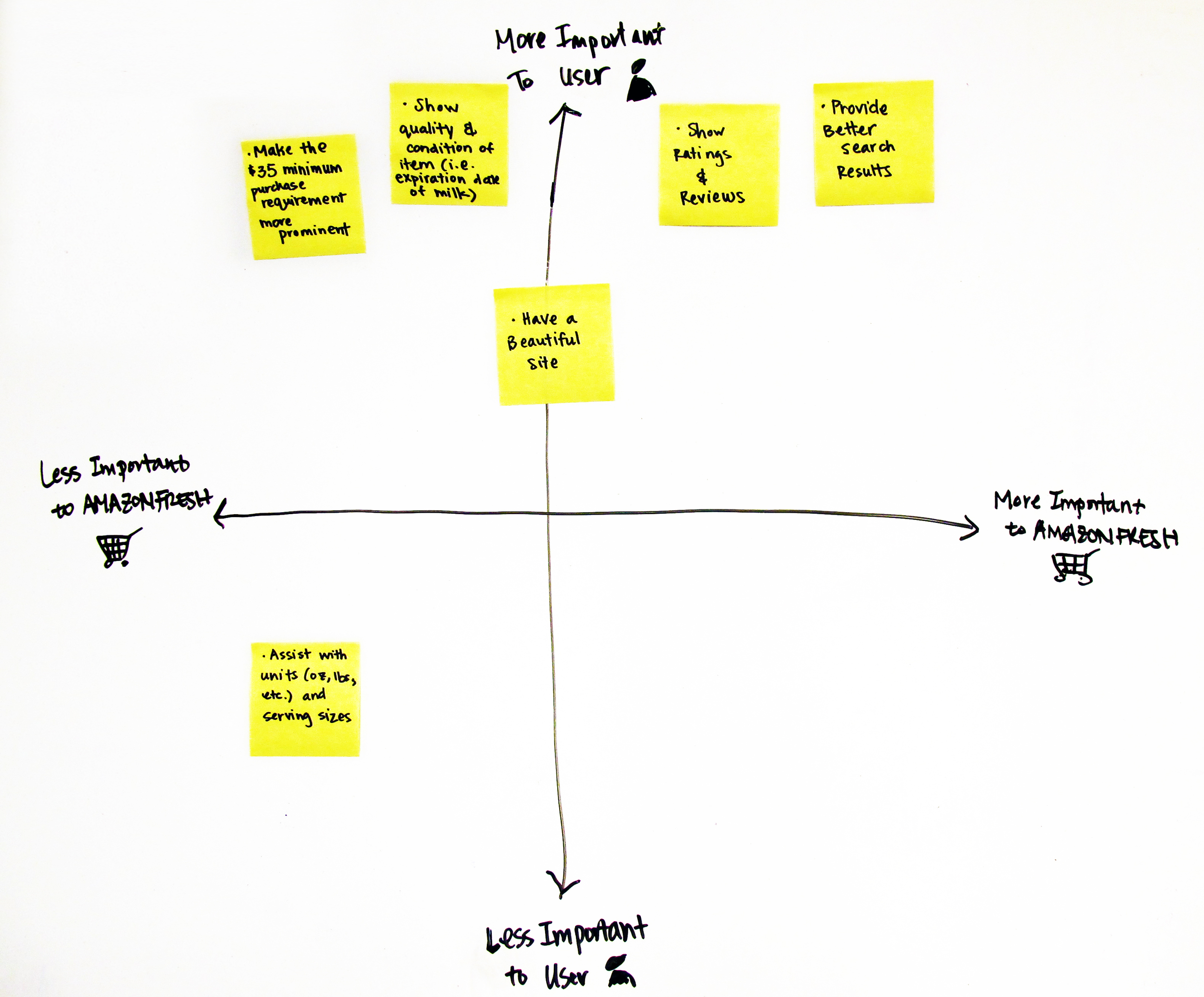 1. Placed high-level pain points onto yellow Post-Its 2. Prioritized pain points based on importance to (a) users and (b) AmazonFresh
