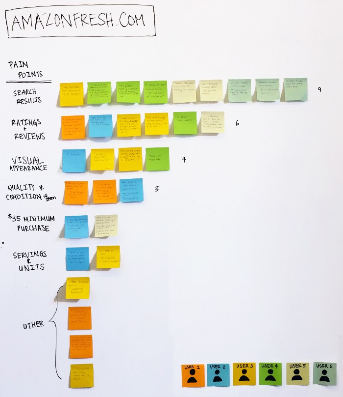 1. Assigned user quotes to the relevant pain points of different tasks. (As we all know, some people stray from the task.) 2. Dumped all of the information onto sticky notes 3. Clustered them into categories.