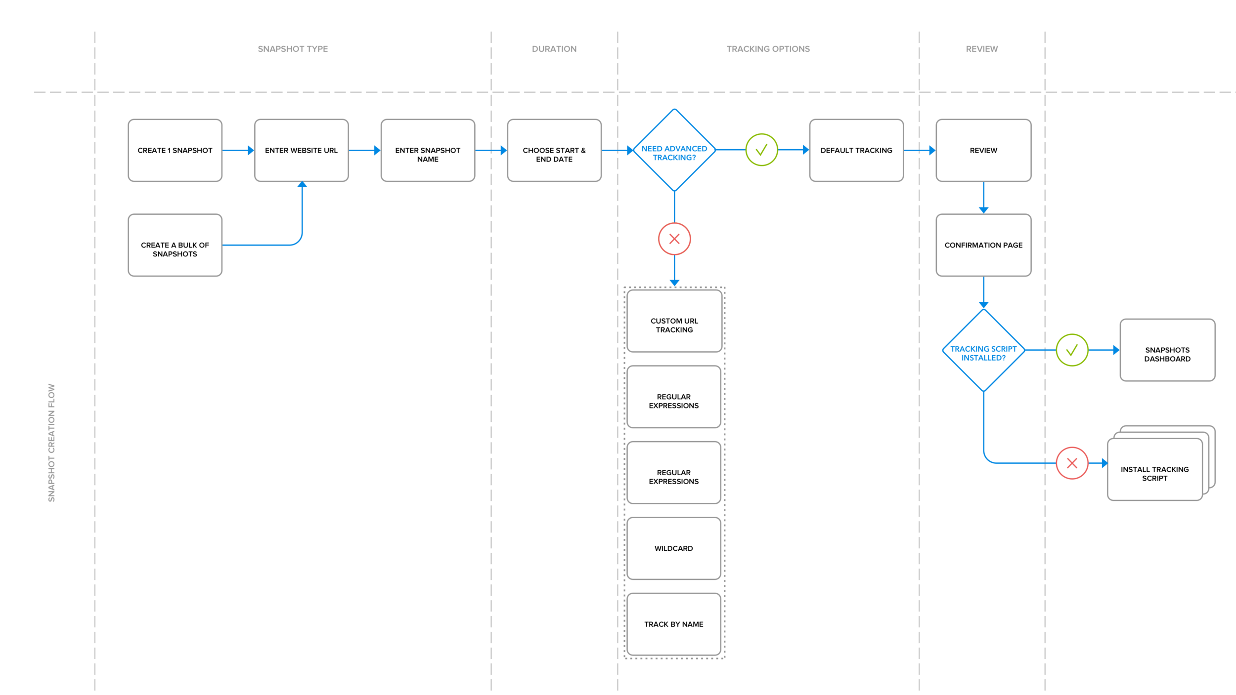 Snapshot Creation - Flow Chart.png
