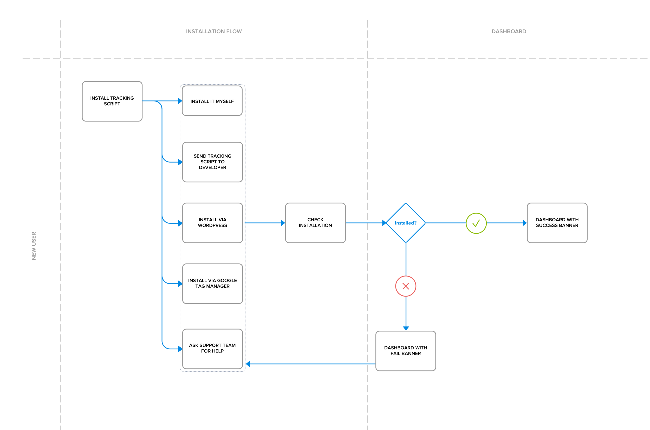 Crazy Egg - JavaScript Installation Redesign - Task Flow Chart.png