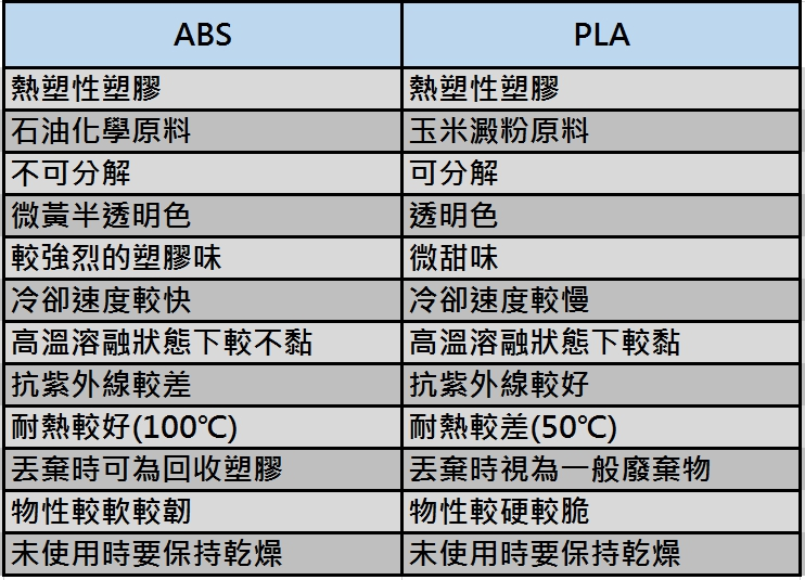 3D列印機耗材ABS VS PLA.jpg