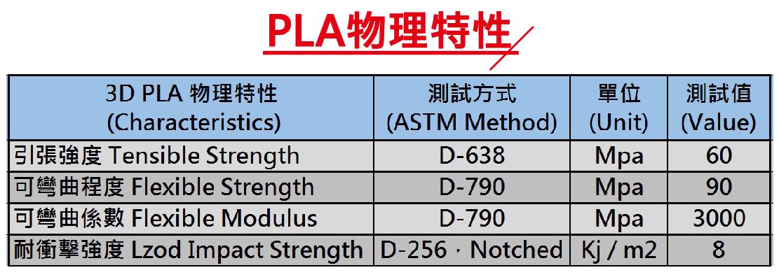 3D列印機耗材 PLA物理特性規格100ppi.jpg