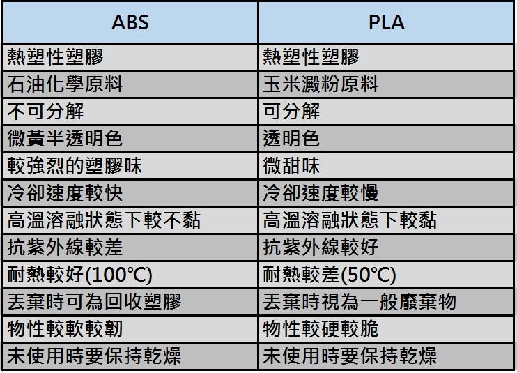 3D列印機耗材 ABS VS PLA.jpg