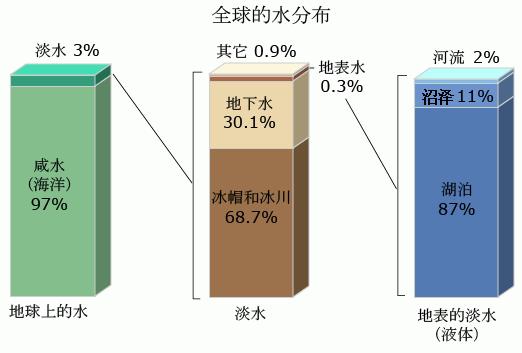 全球的水分布.png