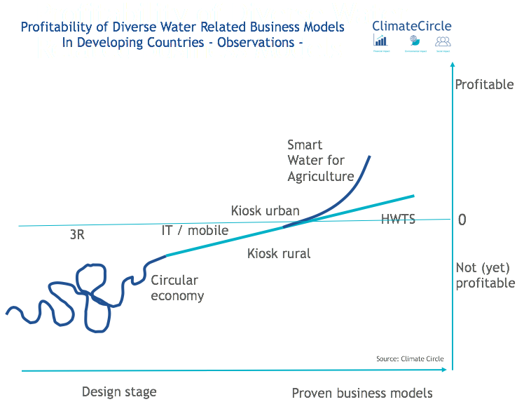 Profitability of Diverse Water Related Business Models in Developing Countries - Observations