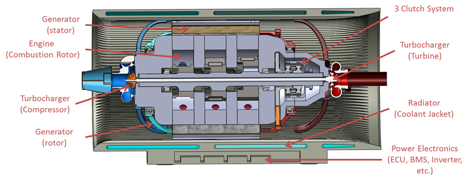 The cross section above shows the basic architecture of the CATRE-IO