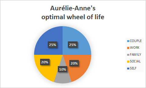 Optimal wheel of life_5 categories_proportional view