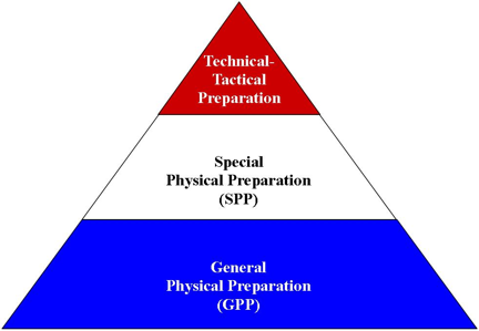gpppyramid.png