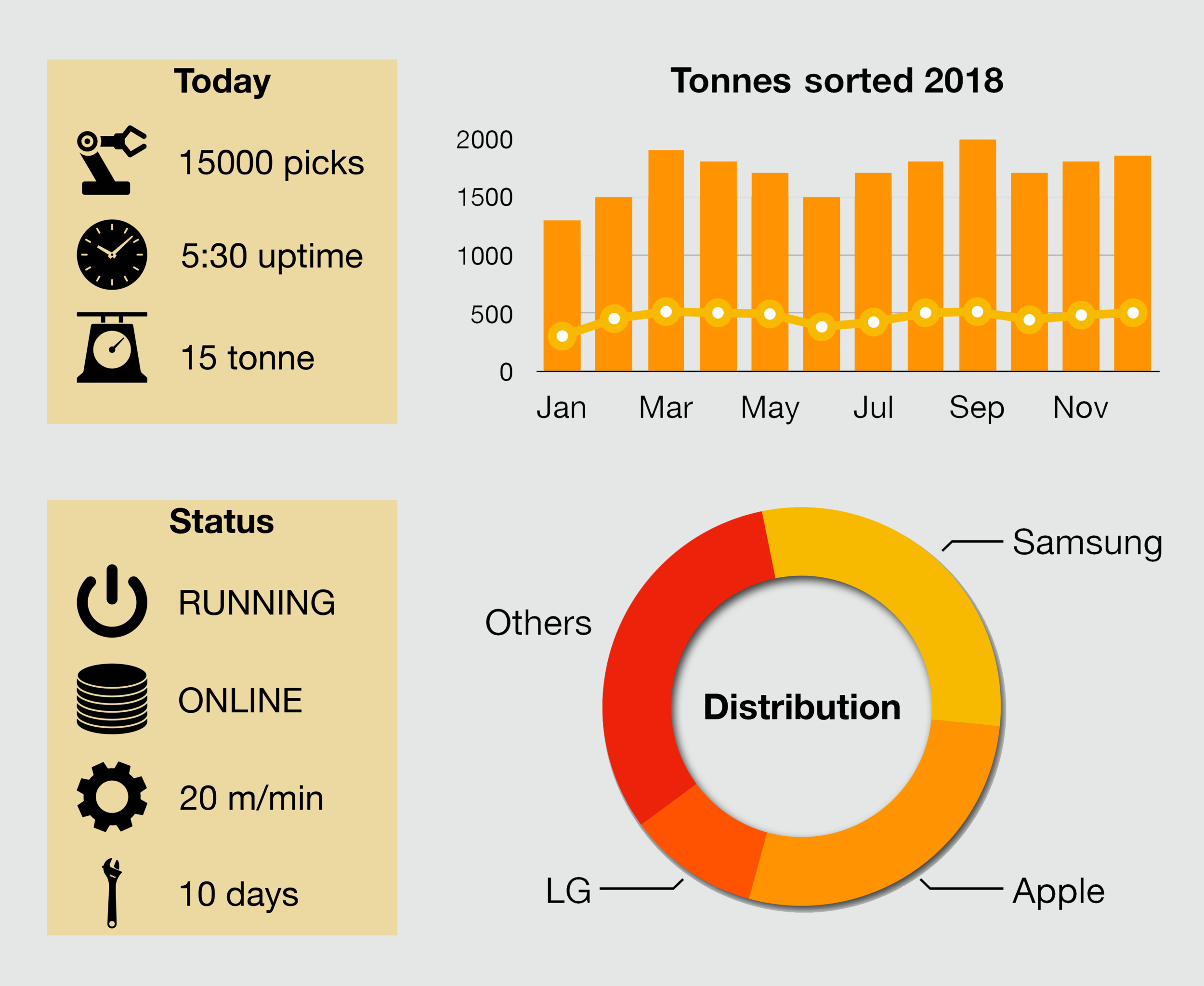 Examples of the type of operation statistics that the Refind Sorter can provide the user with: uptime, number of picks, distribution of classified objects, estimated weights.