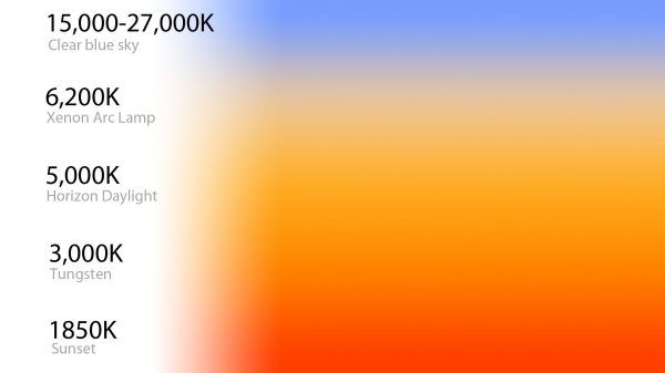 Color temperature vs. time of day