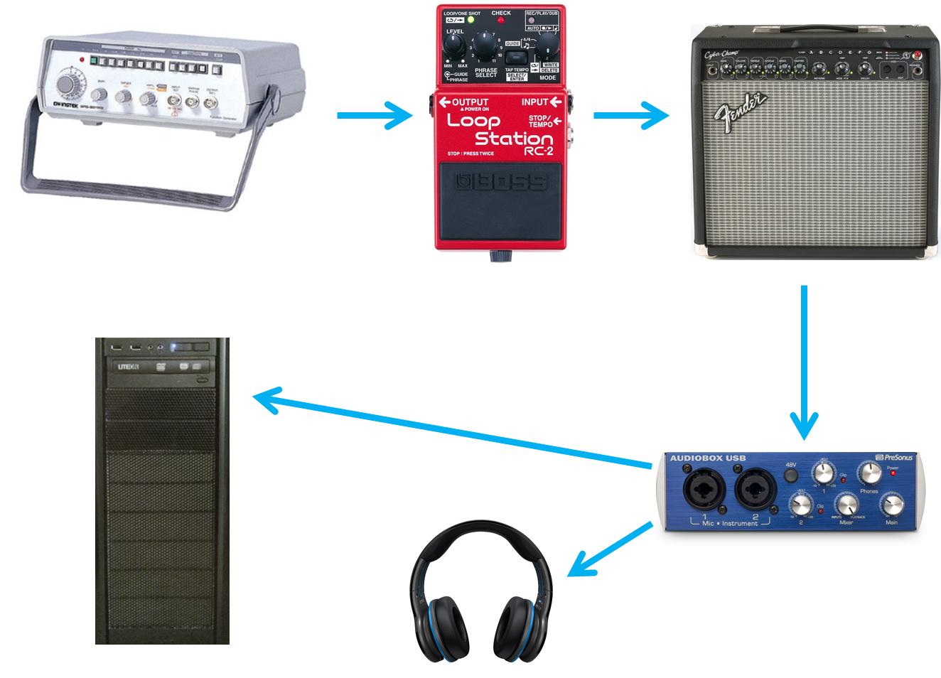 Clockwise from top left: (1) GW GFG-8015G function generator, (2) Boss RC-2 Loop Station, (3) Fender Cyber Champ amp, (4) Presonus AudioBox USB interface, (5) headphones, (6) PC.