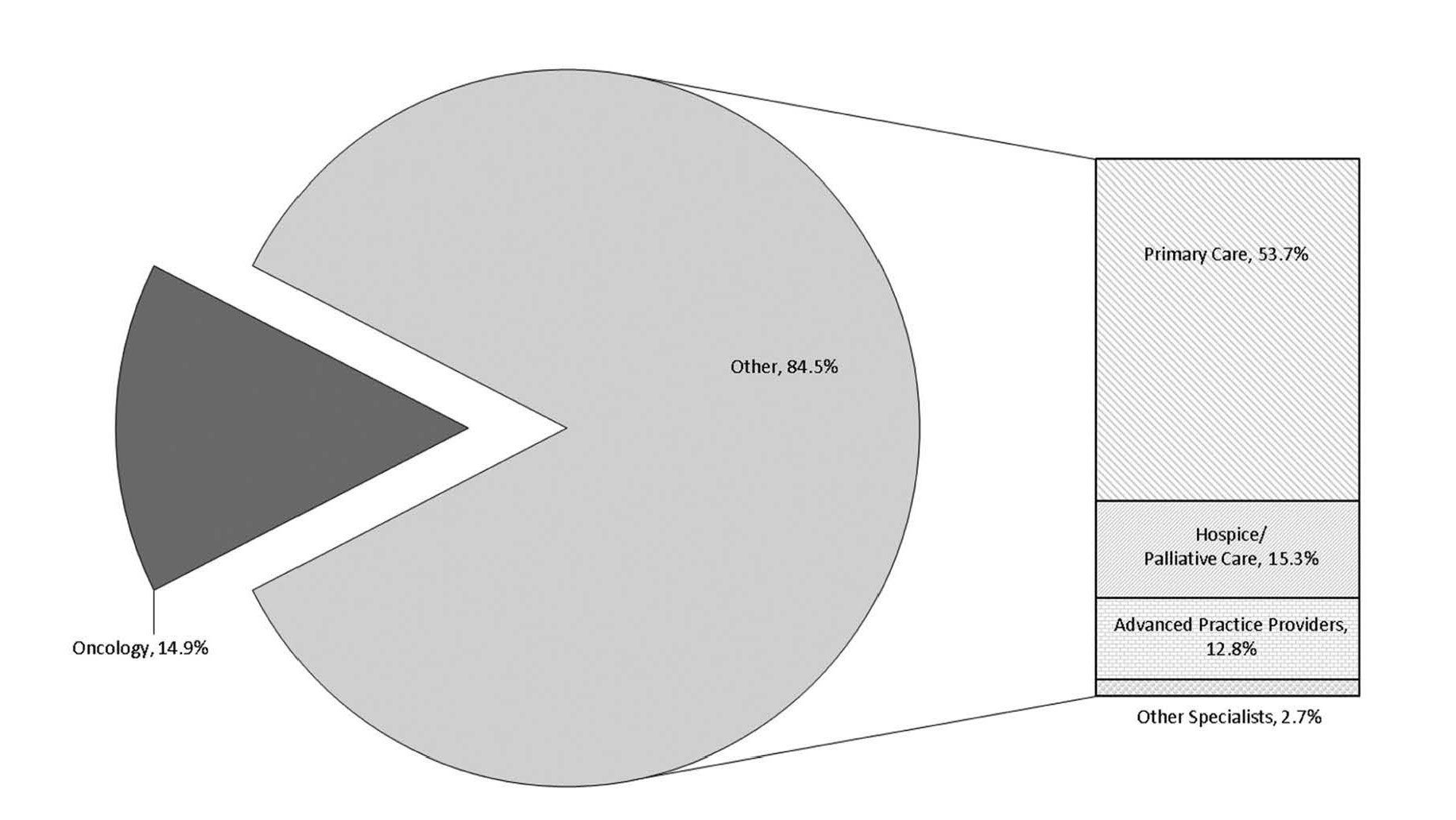 Figure 1. Final Physician Orders for Life-Sustaining Treatment (POLST) forms (n = 6145) by signer specialty  Lammers A, Zive DM, Tolle SW, Fromme EK.The Oncology Specialist's Role in POLST Form Completion.  American Journal of Hospice and Palliative Medicine. First published online. doi:10.1177/1049909117702873