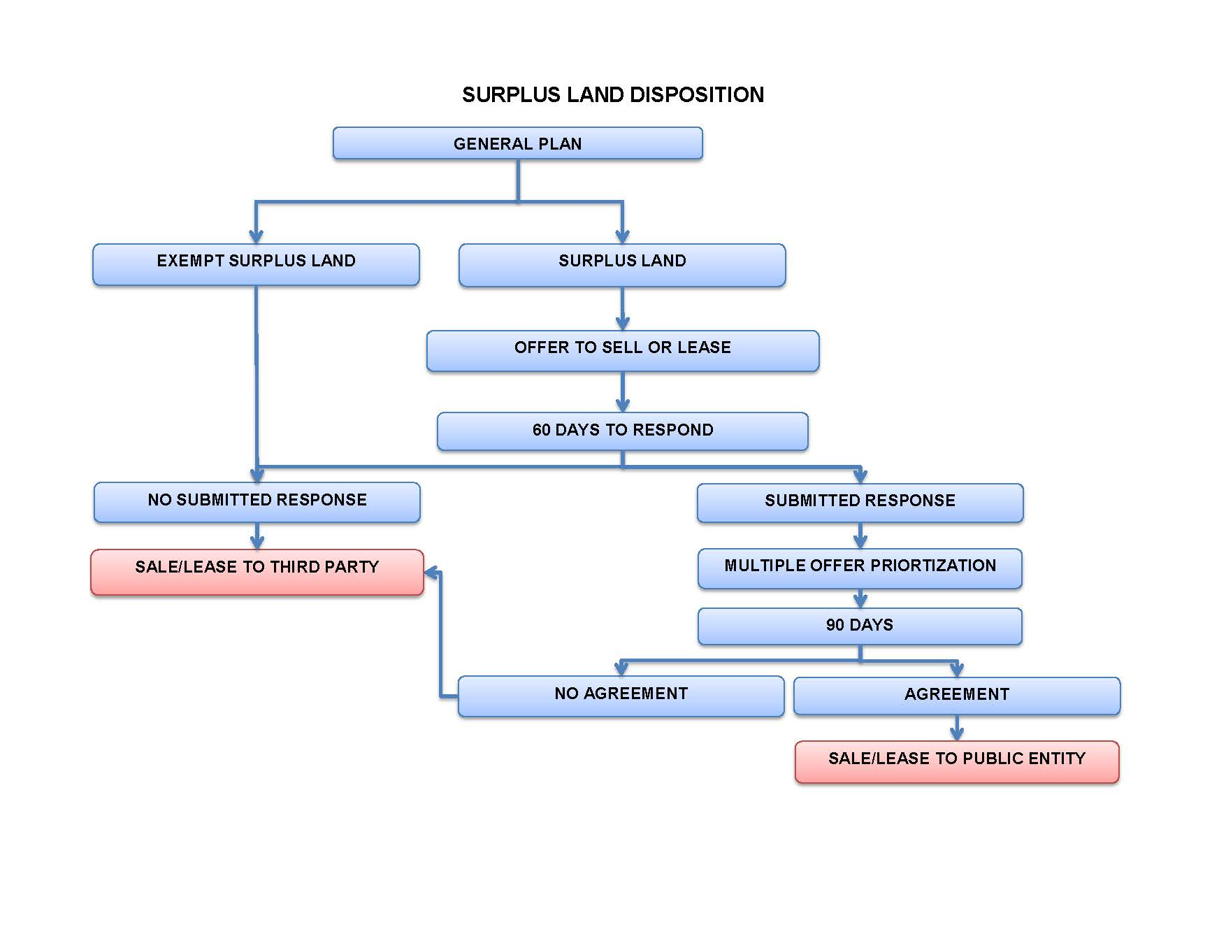 A simplified flow chart showing the surplus land disposition process.