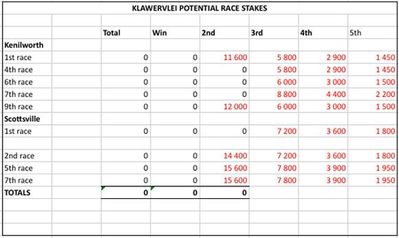 Klawevlei End of Season 2013 2014
