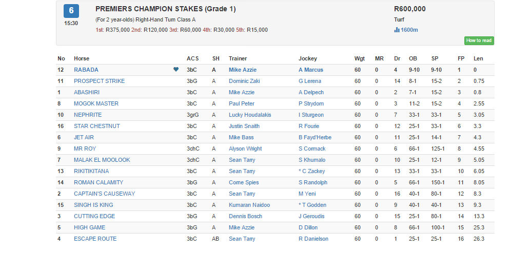 2015 Premiers ChampionStakes Results / Gallop (p)