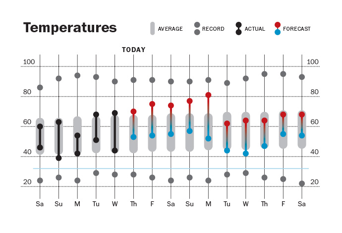 The first published redesign of the temperature chart. Reader feedback found it too confusing and the red to blue gradient did not reproduce well (was too often out of register).