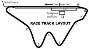 Gimli Motorsports Park Race Track Layout