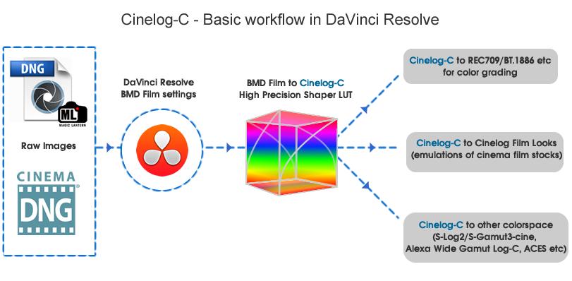 Overview (DaVinci Resolve) — Cinelog