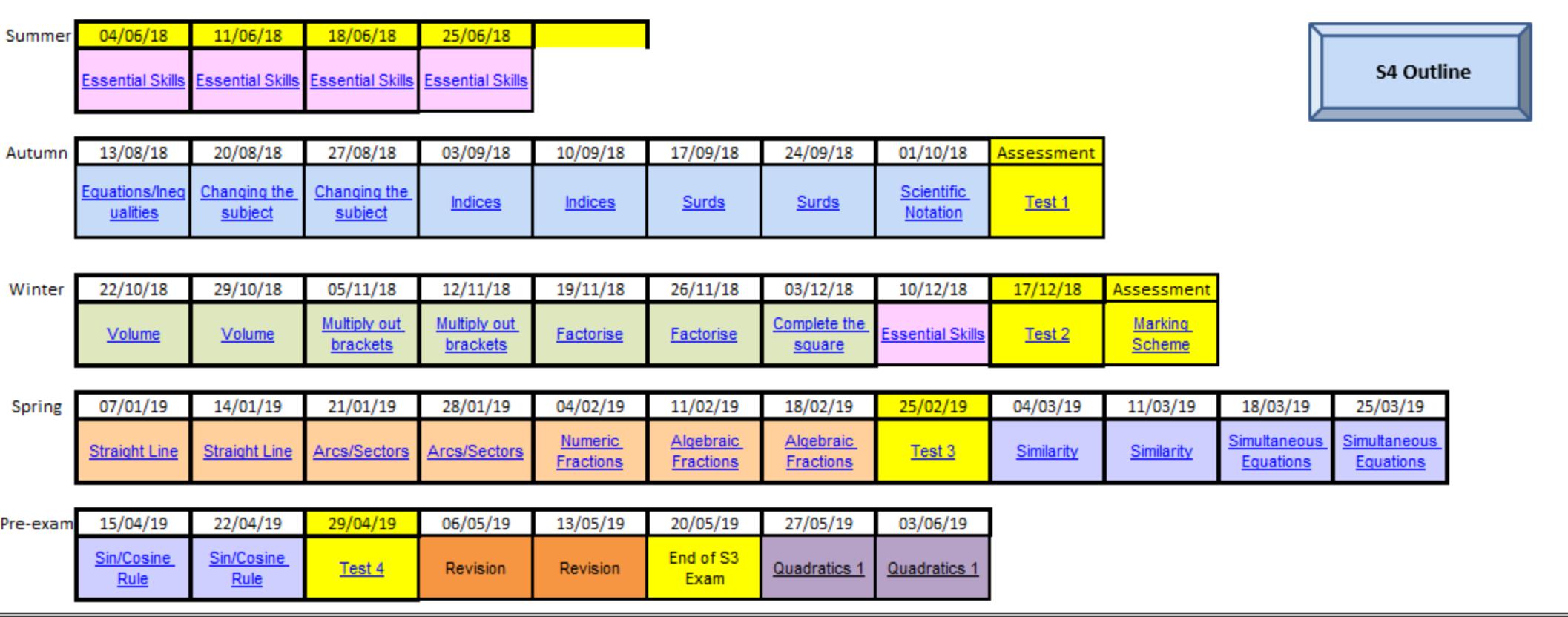 S3 level 4 plus timeline.png