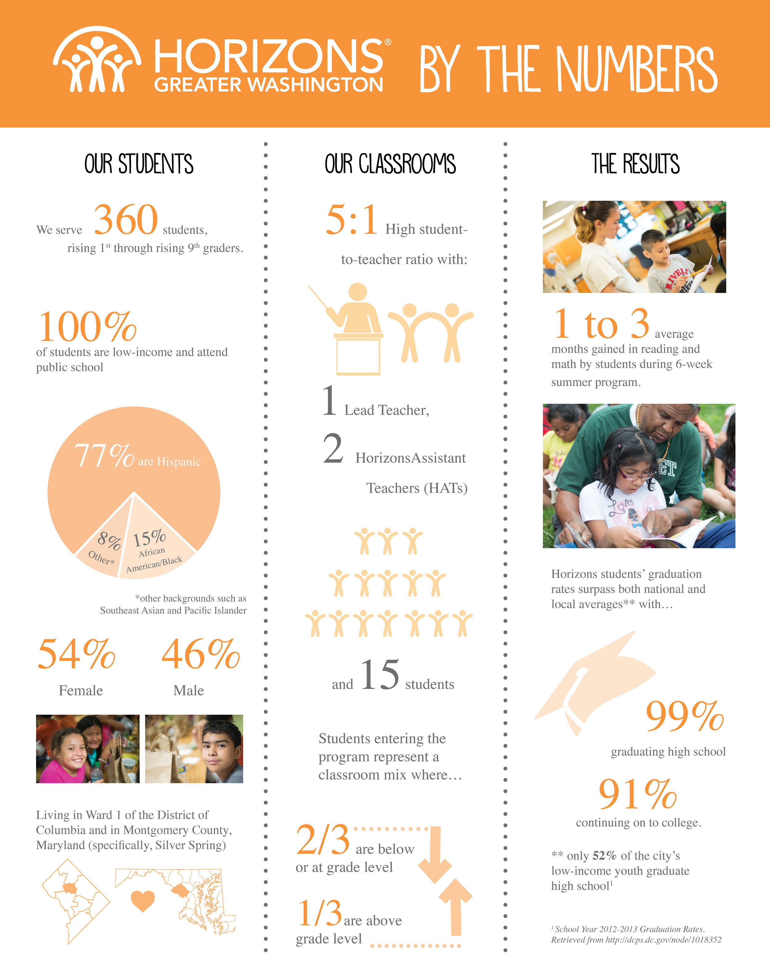 Horizons by the Numbers_Fall 2016.jpg
