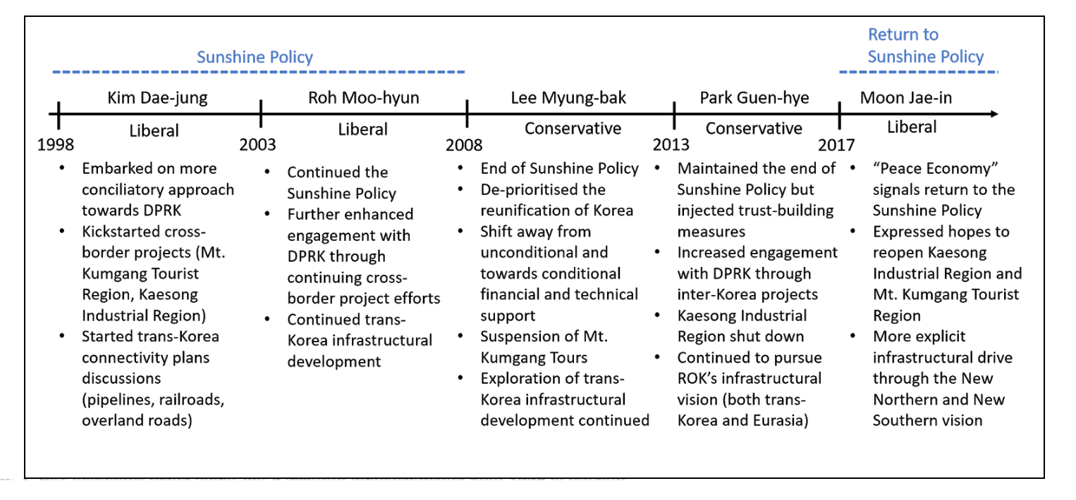 Fig 1: Economic interactions between both Koreas over successive South Korean administrations