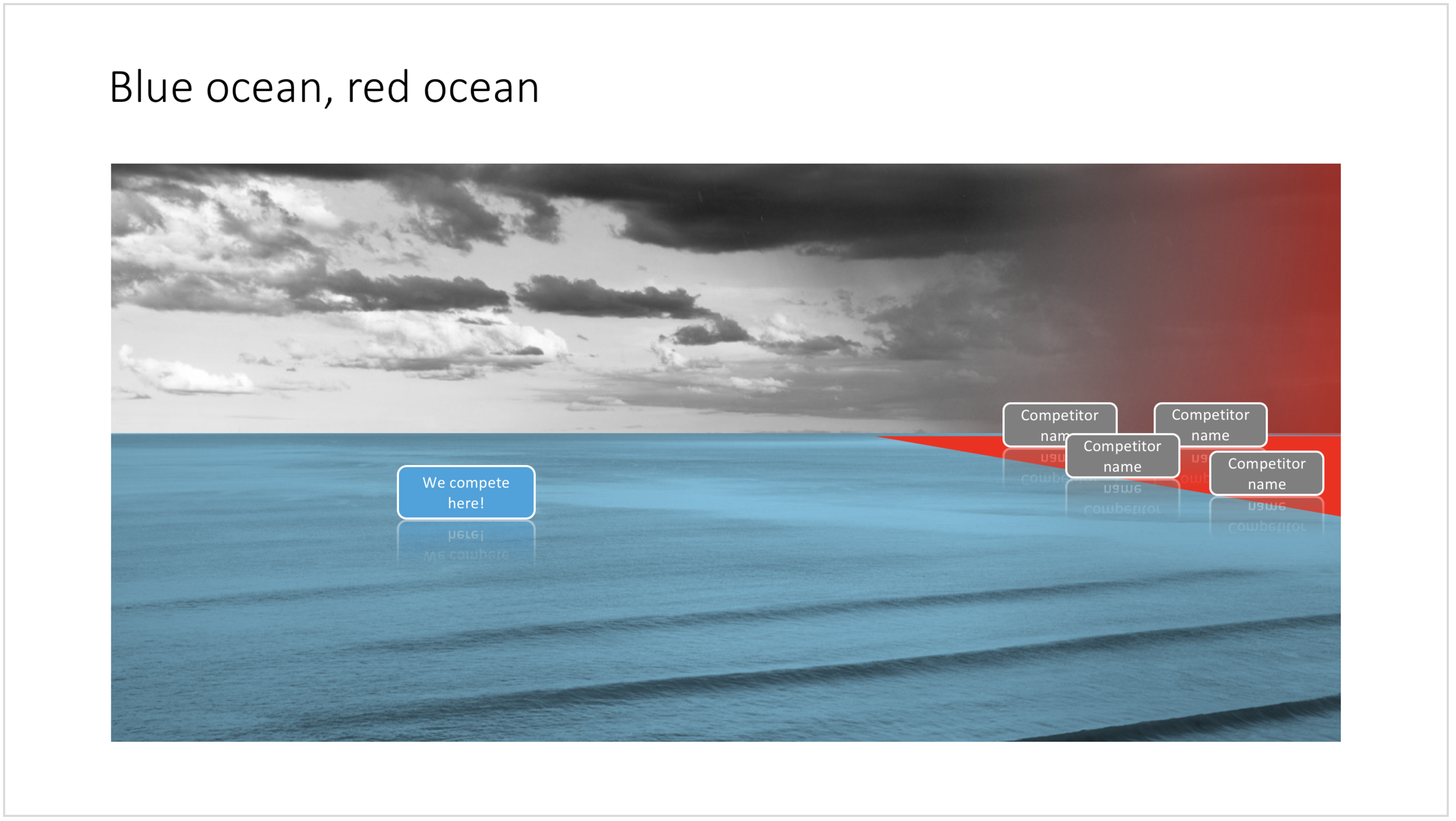 "Visualise the competition using ""Blue Ocean Strategy"" in a presentation"