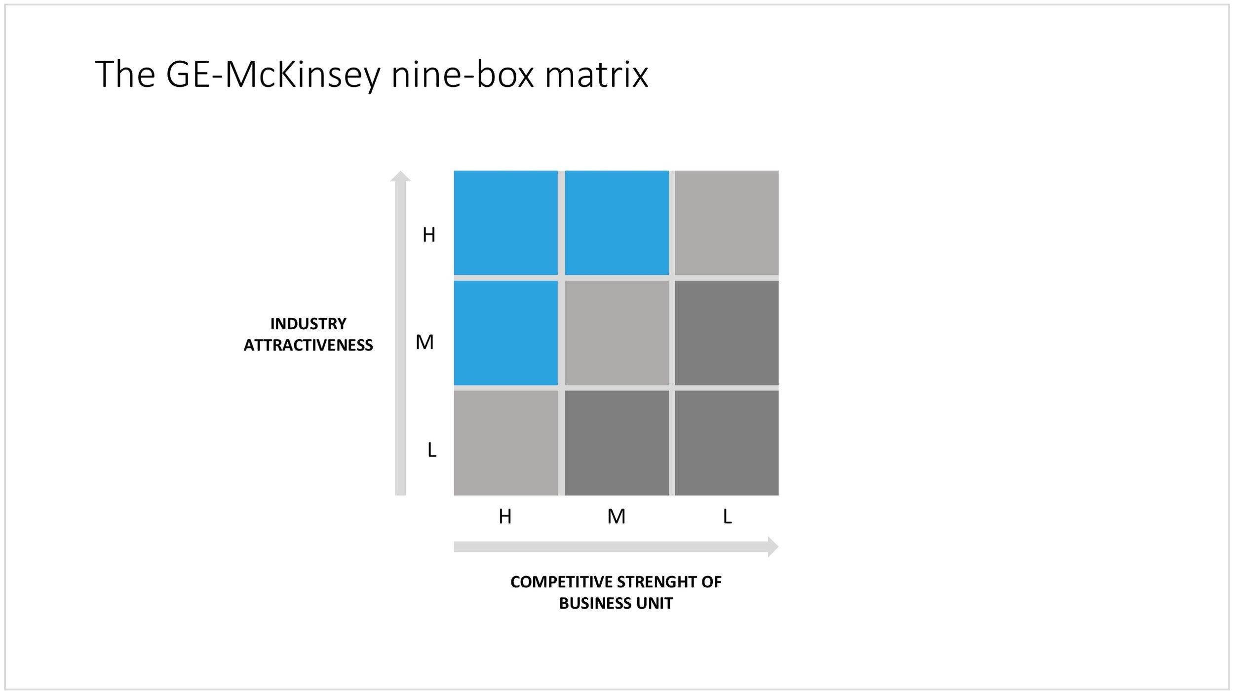 The GE-McKinsey matrix in PowerPoint