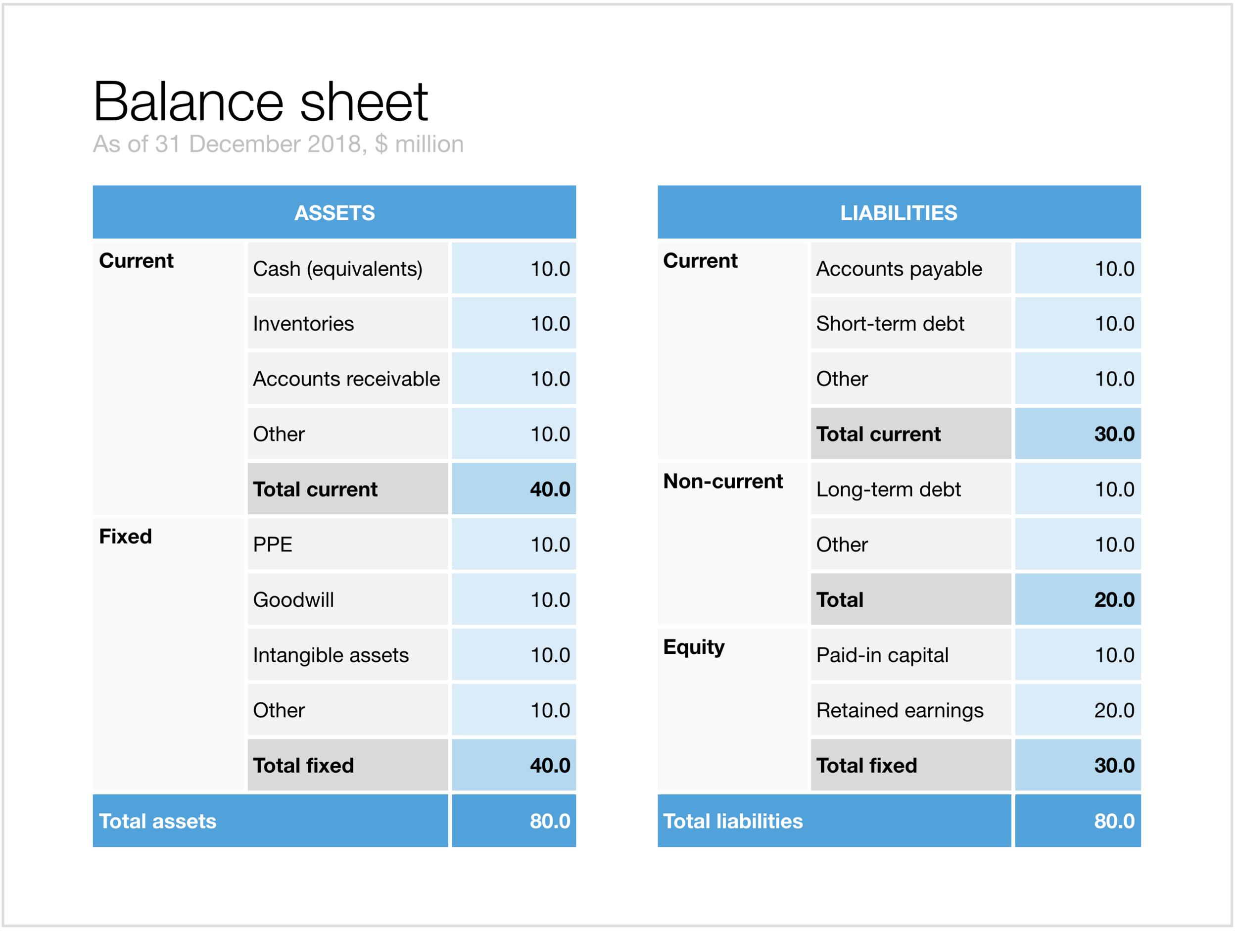 240K - Balance sheet in Keynote.png