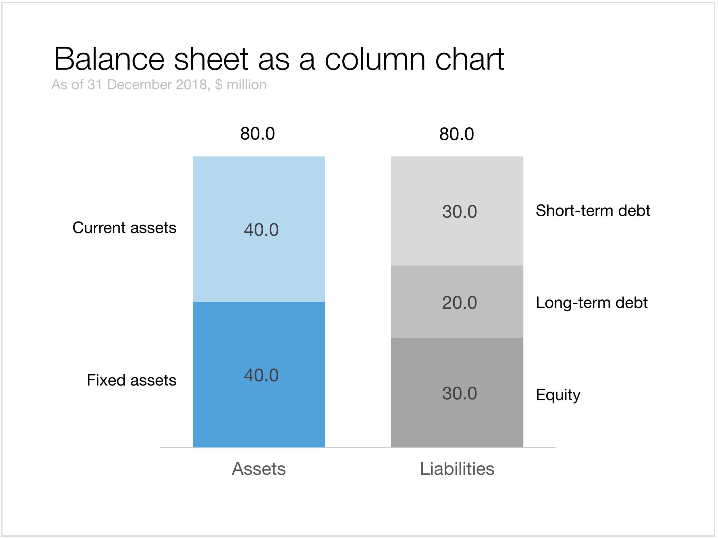 241K - Balance sheet as a column chart in Keynote.png