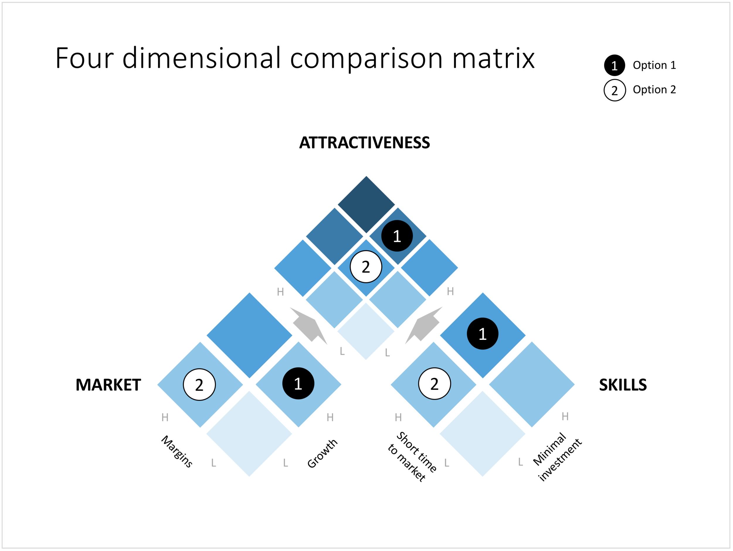 242 - Four dimensional comparison matrix.png