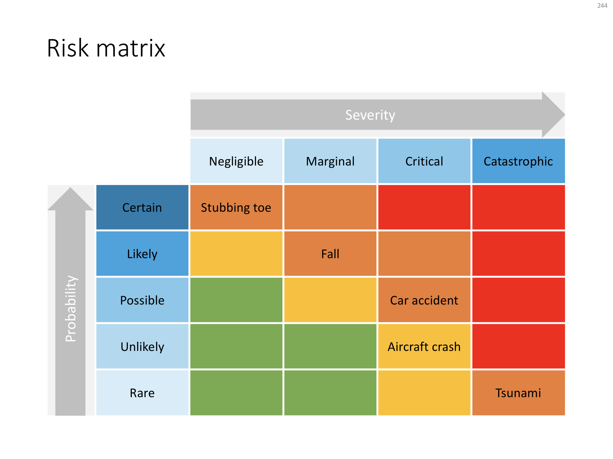 244 - Risk matrix in PowerPoint.png