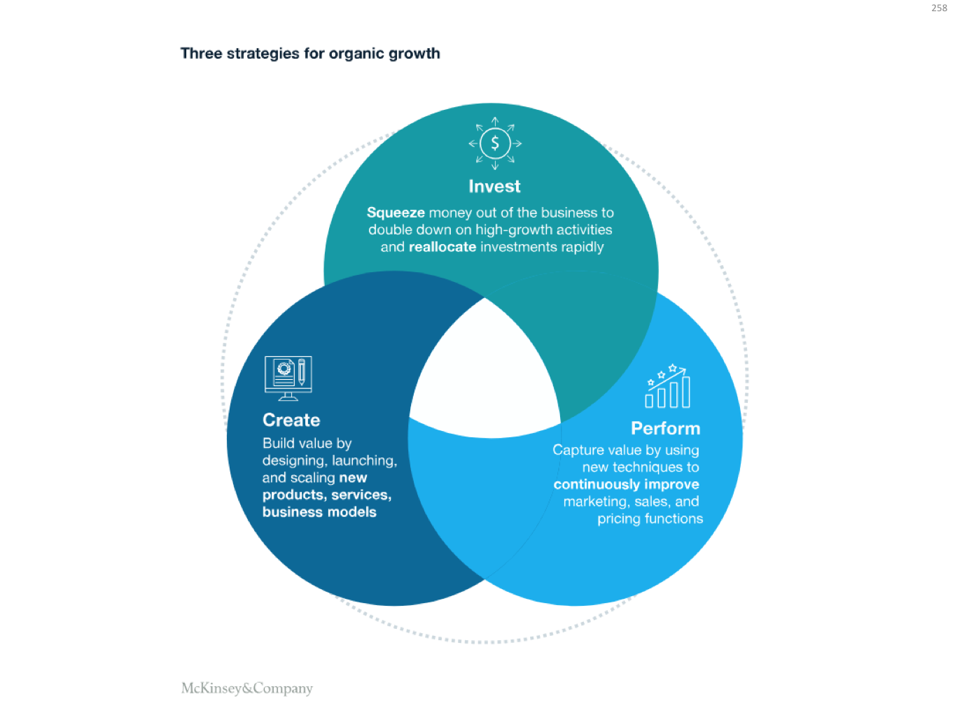 McKinsey - 3 strategies for organic growth.png