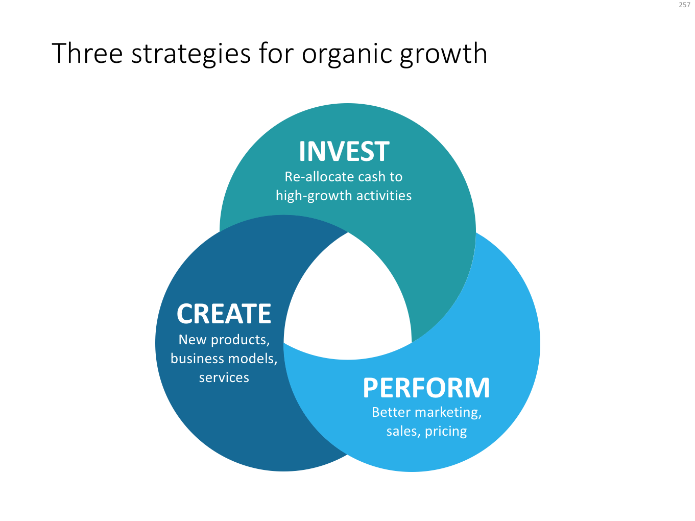 Make over - McKinsey - 3 strategies for organic growth.png