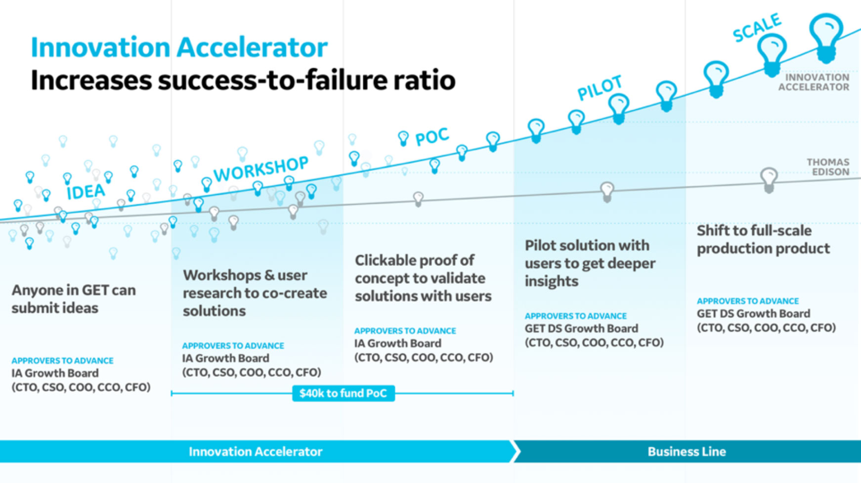 Innovation Accelerator - The Innovation Accelerator vision was presented to business leaders in order to transform our approach to R&D. By merging business strategy and design thinking, we're able to validate new innovations earlier and increase our success-to-failure ratio.