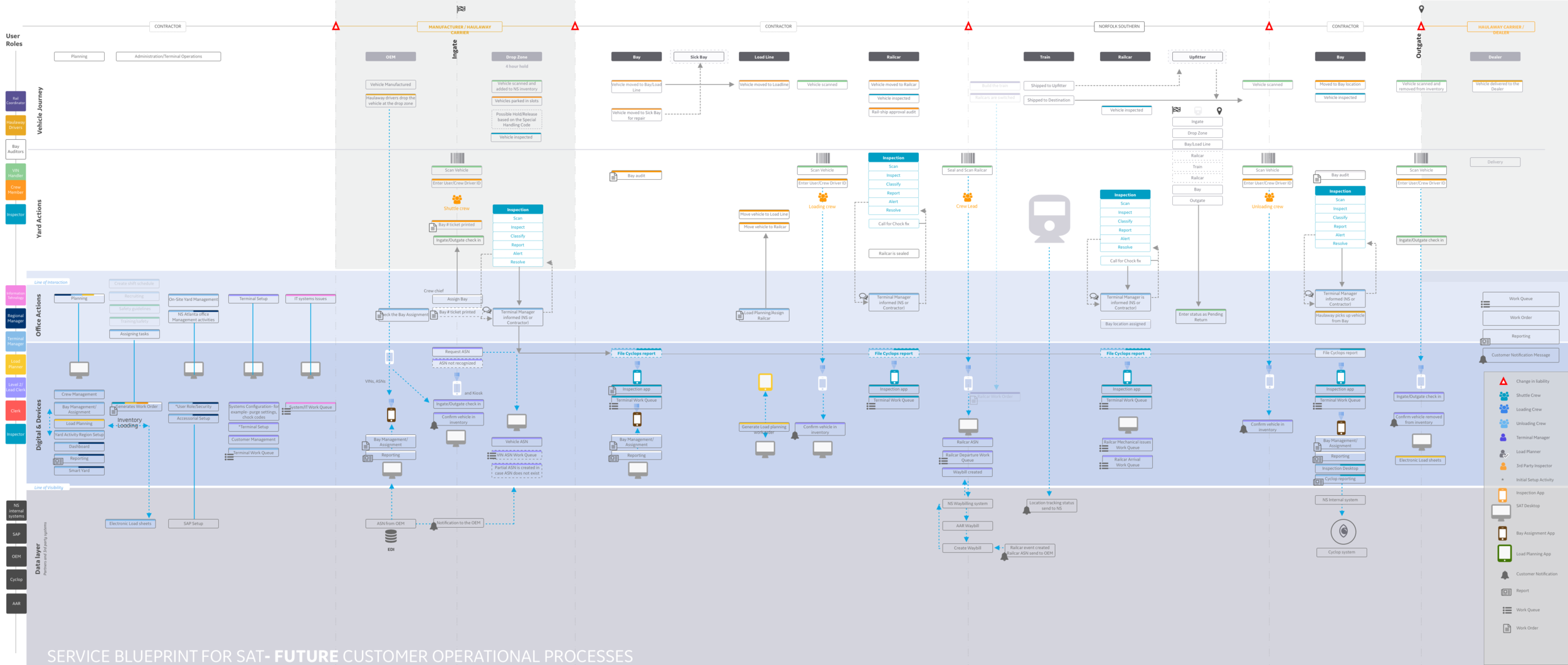 The future service blueprint, showcasing all levels of our solutions.
